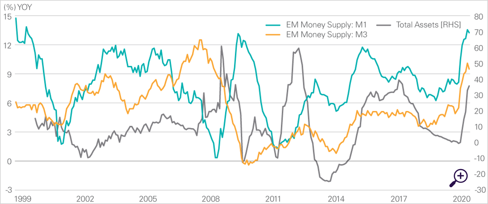 Eurozone Money Supply