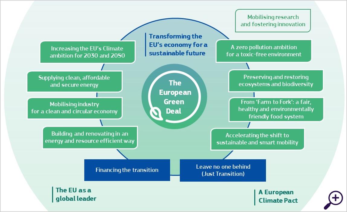 Europa: de groene pionier
