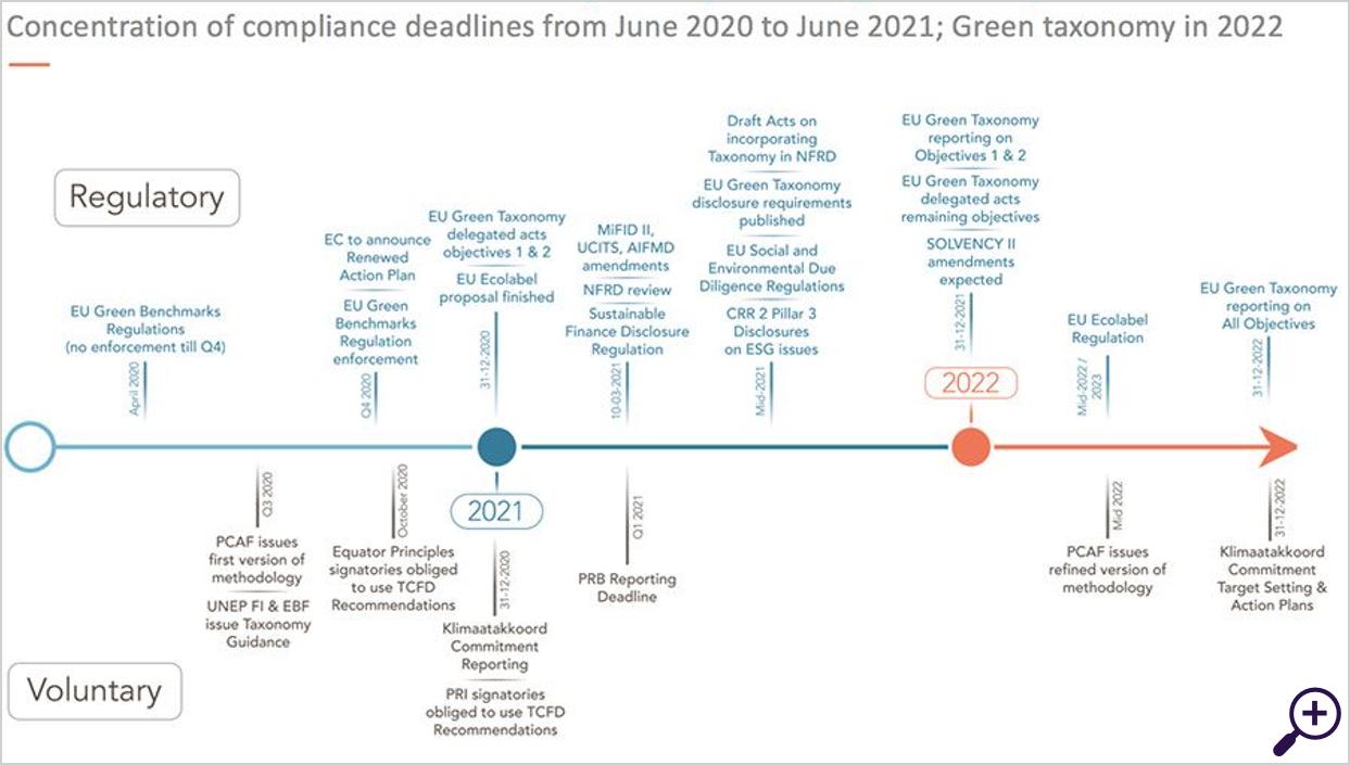 Tijdlijn van de belangrijkste verplichte wijzigingen en begeleidende publicaties
