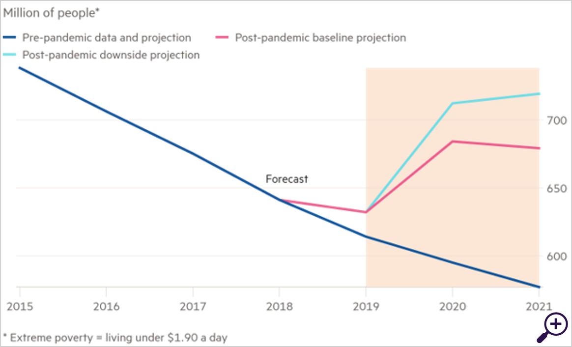Pandemie keert langdurige daling van extreme armoede om