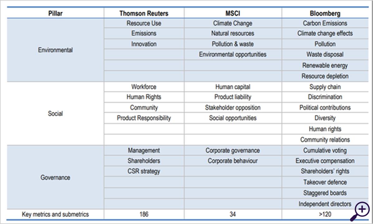 ESG criteria – grote indexproviders